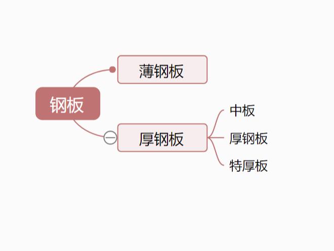 钢板的厚度规格——郑州钢板厂家