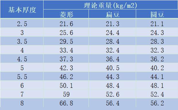 郑州花纹板理论重量表