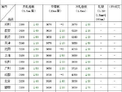 澳大利亚铁矿石断供中国 导致郑州钢板价格疯涨