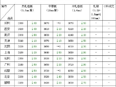 5.75mm钢板价格多少钱一吨 点赞钢铁 17年直供用户