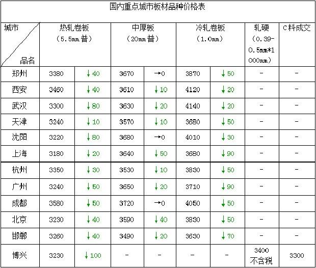郑州钢板价格