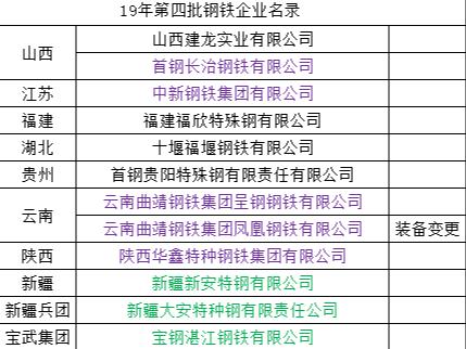 2019年河南钢铁行业工信名录有何变化——点赞钢铁