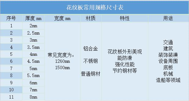 郑州花纹板加工